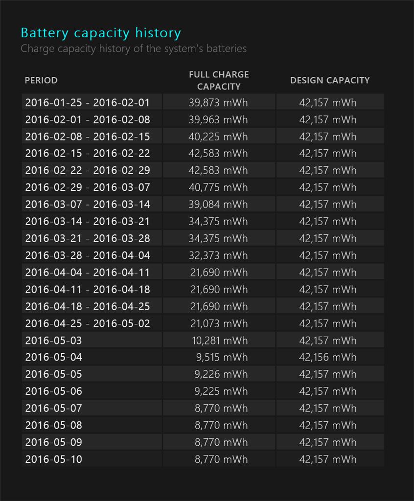 Battery getting capacity decrease dramatically