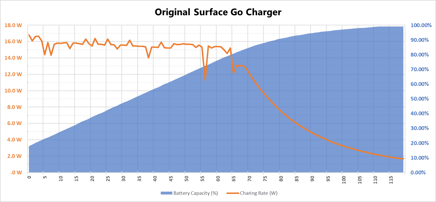 Original Surface Go Charger