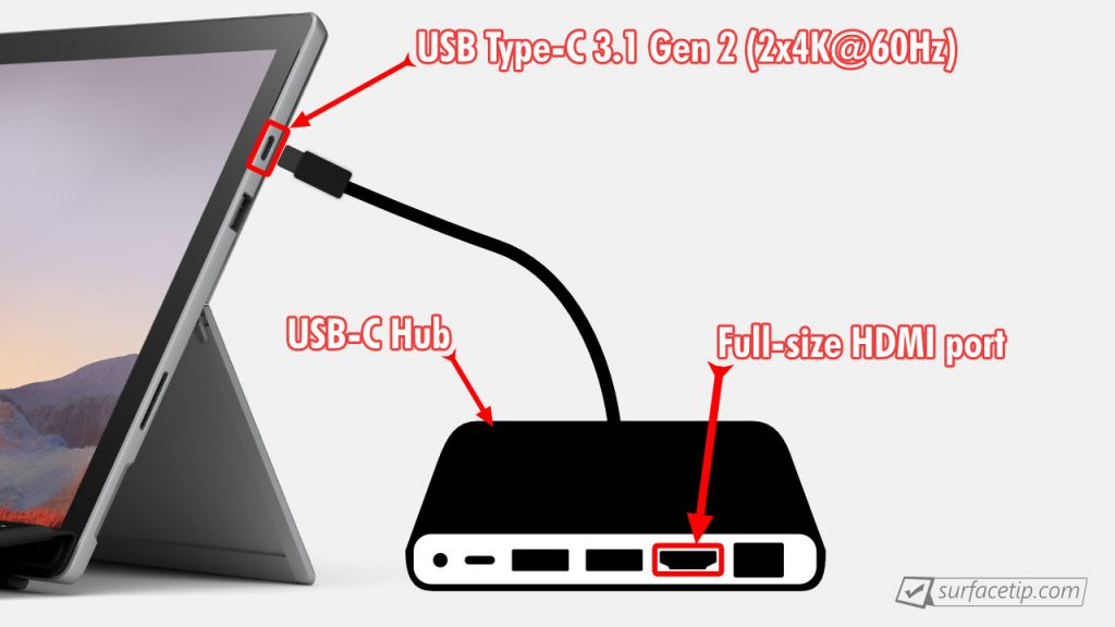Surface Pro 7 HDMI over USB-C Hub